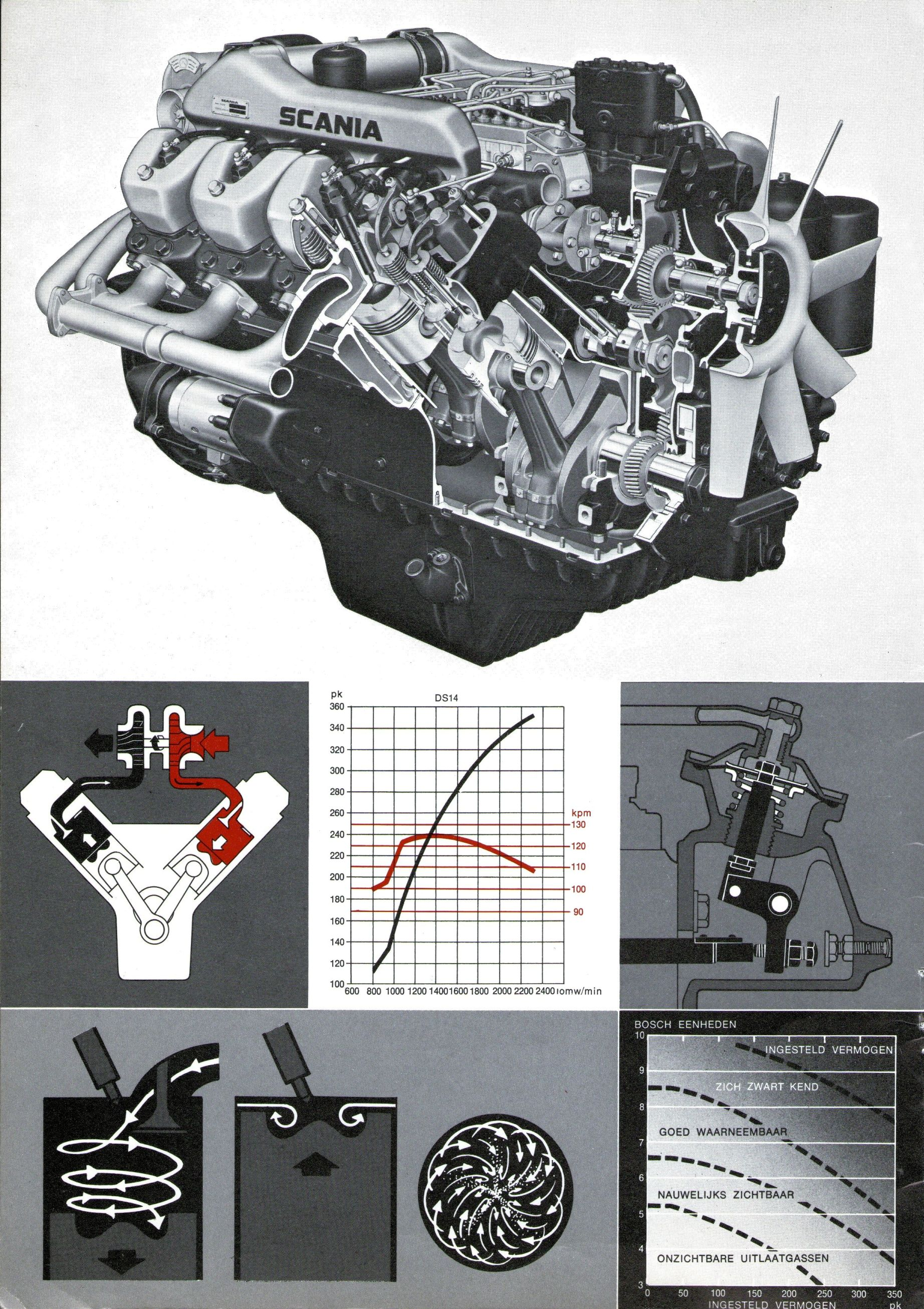 1972 Scania L/LS 140 brochure